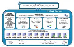 HandlerSocket (mysql + nosql)